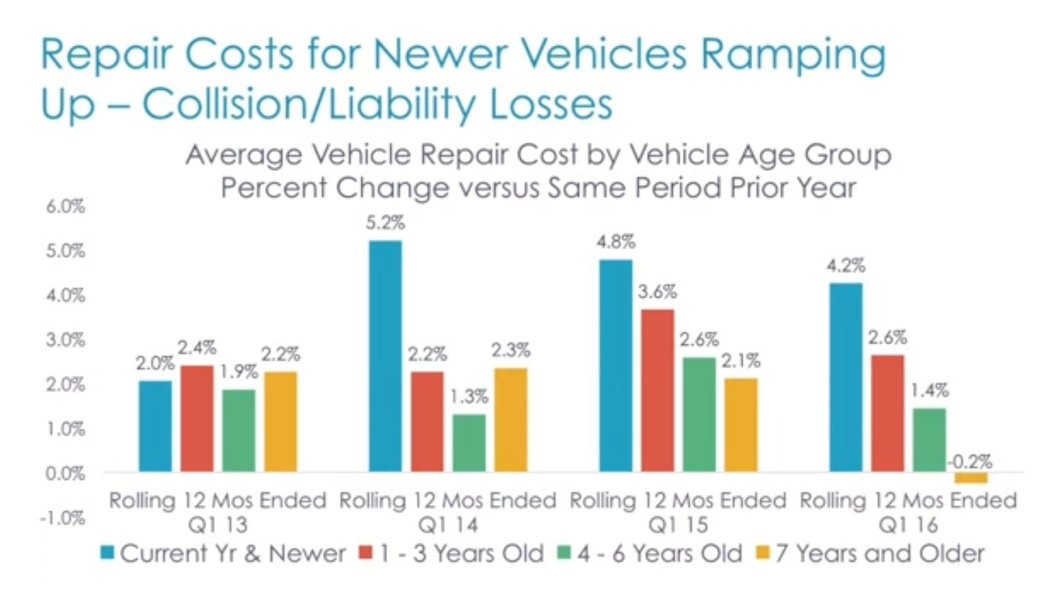 "As CCC director and industry analyst Susanna Gotsch observed in the June edition of ""CCC Trends,"" higher new-car sales mean collision repair and insurer customers will be bringing newer -- and more expensive to fix -- vehicles into repair bays. (Screenshot of CCC video on YouTube)"