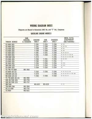 Used 1971 GMC Truck Wiring Diagrams | eBay
