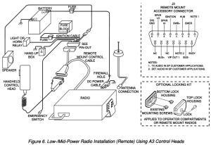Introduction to Motorola Spectra Radio Configurations