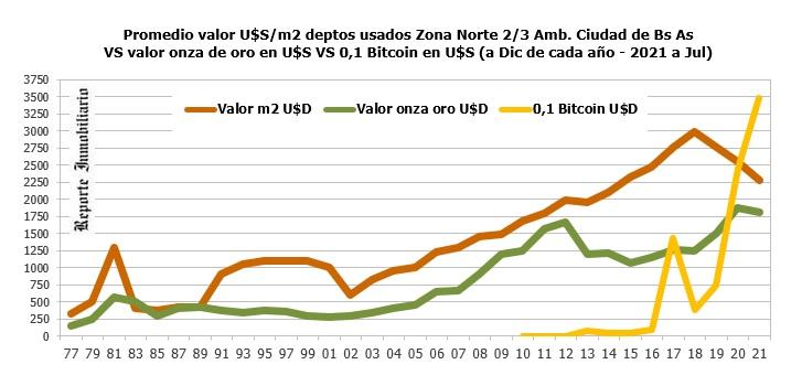 oro y bitcoin versus inversión inmobiliaria en argentina