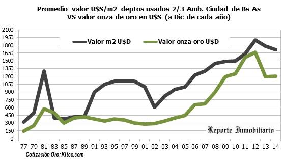 oro versus inversión inmobiliaria en argentina