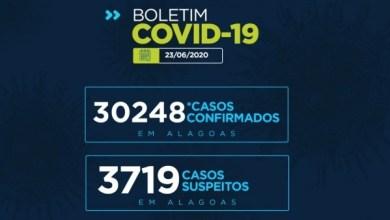 Photo of BOLETIM EPIDEMIOLÓGICO 23/06/2020: Alagoas tem 30.248 casos da Covid-19 e 920 óbitos