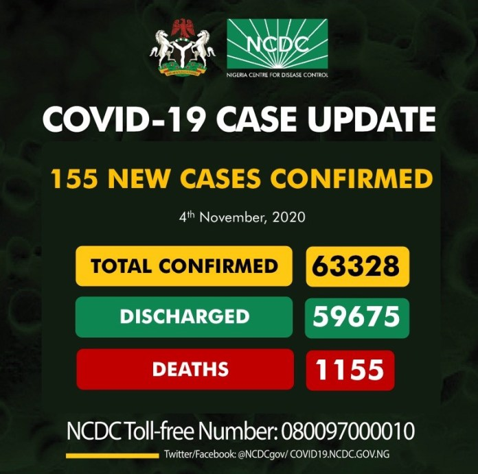 4th Nov.: 155 New Cases Of Covid-19 Recorded In Nigeria