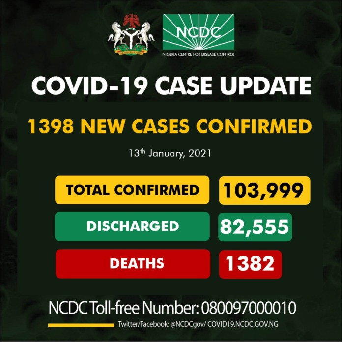1398 Fresh Cases Of Coronavirus Recorded In Nigeria