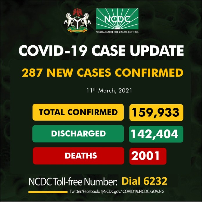 COVID-19 Kills In Nigeria Surpass 2,000