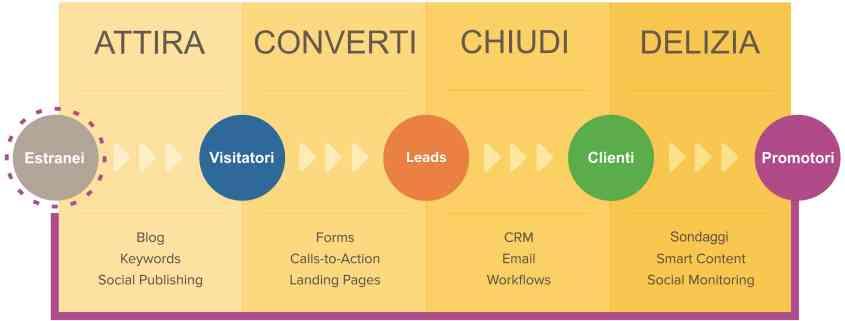 inbound marketing cos'è metodologia