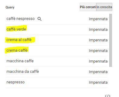 ricerche caffè google trend - keywords tool