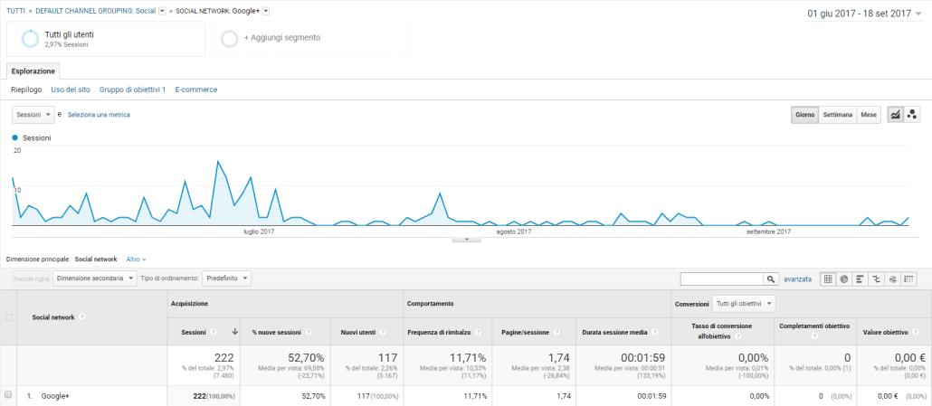 google plus è morto - come recuperare traffico web