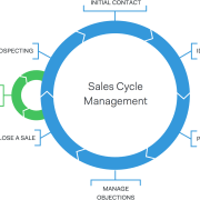 come costruire un ciclo di vendita - fasi del ciclo - ciclo di vendita - processo di vendita - business intelligence