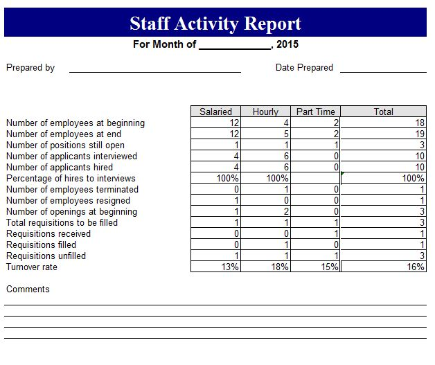 Weekly Staff Activity Report | Free Report Templates