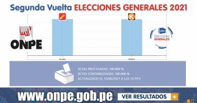 ONPE termina contabilización del 100% de actas electorales (ver resultados)