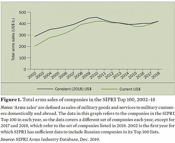 The total sale of weapons drawn by Sipri