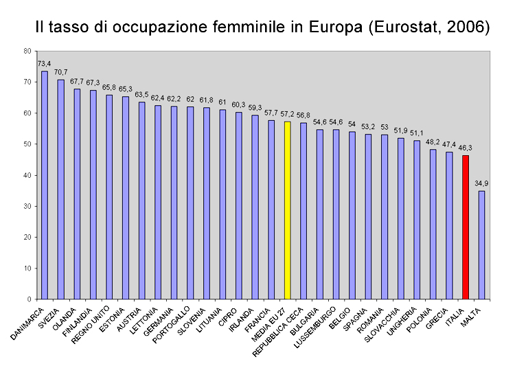 grafico donne occupate