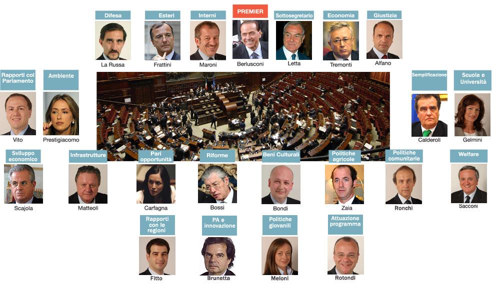 Il governo Berlusconi