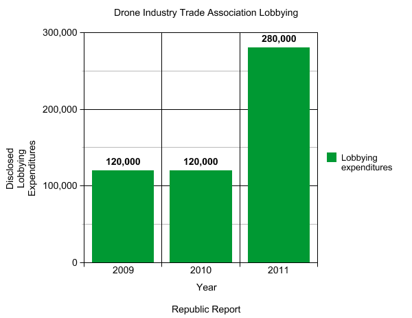 GRAPH: Pro-Domestic Drone Group Doubled Its Lobbying Expenses Last Year