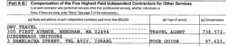 Exclusive: AIPAC Used Casino Magnate Sheldon Adelson's Private Jet Company To Ferry Members Of Congress To Israel