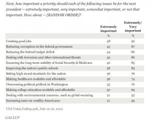 Corruption is a top issue for Americans