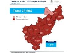 Se registran 394 casos de Covid en 24 hras en Querétaro: Seseq