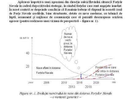 Evolutia numarului de nave din dotarea fortelor navale