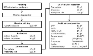 Flowchart of the ZnNi electroplating process on the AZ91D
