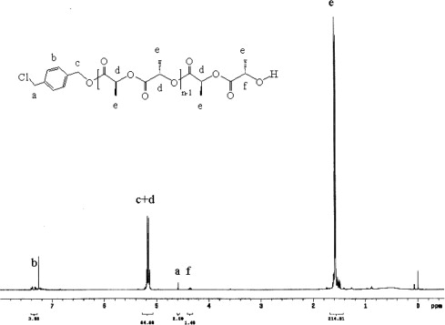 The 1H NMR spectrum of PLLA-50 in CDCl3.