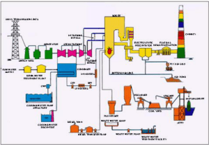Process Diagram of Thermal Power Plant   Download