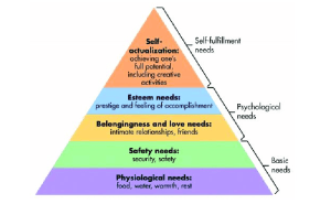 Maslow's hierarchy of needs, represented as a pyramid with