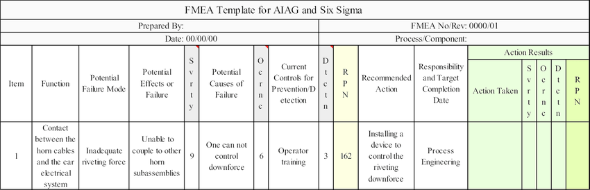 Fmea excel template table to discopolis club, 40 flow chart templates doc pdf excel. Fmea For Rivet Height Noncompliance Download Scientific Diagram