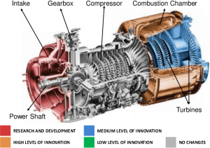 An Innovation Diagram for a helicopter engine | Download