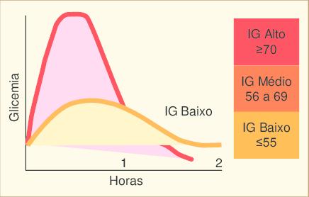 Resultado de imagem para indice glicémico