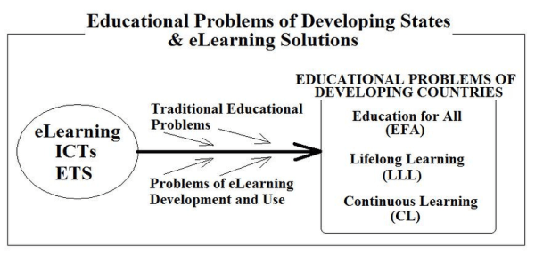 Educational problems and solutions 5 Common Problems