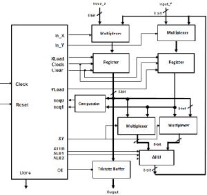 Functional block diagram of the 8bit processor | Download