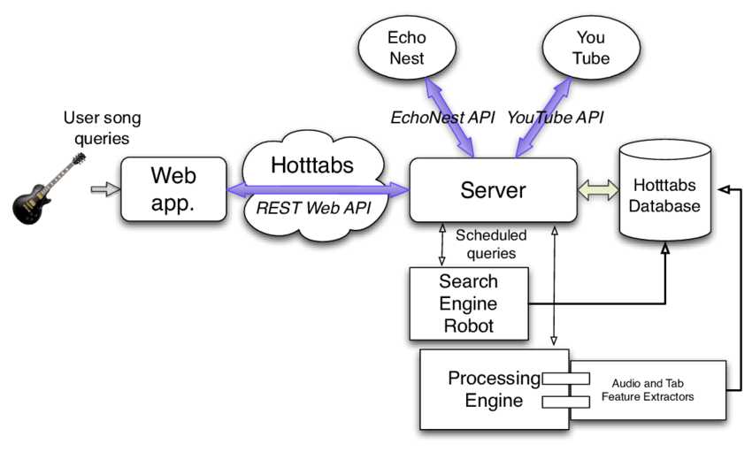 Hotttabs web application flow chart (app.: application ...