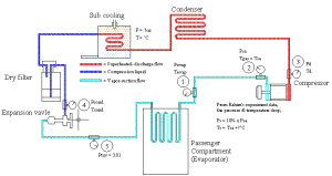 2: Schematic diagram car air conditioning system