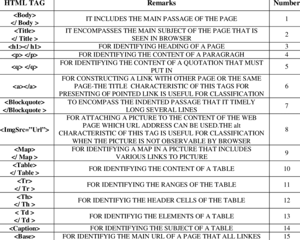 HTML tags used in classification   Download Table