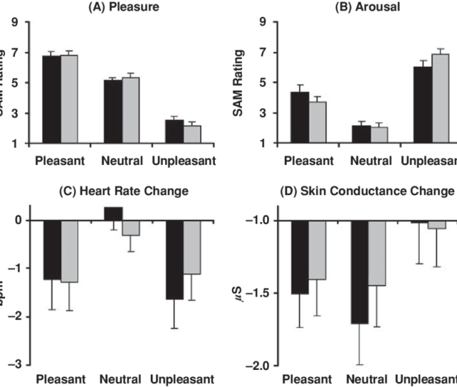 Pleasure Arousal Heart Rate Change And Skin Conductance Change For The Pleasant Neutral And Unpleasant Picture Series For Video Glasses Black Bars