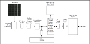 Main ponents in a gridconnected PVsystem with battery backup | Download Scientific Diagram