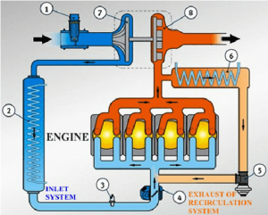 Diagram of the drive system with an additional exhaust gas
