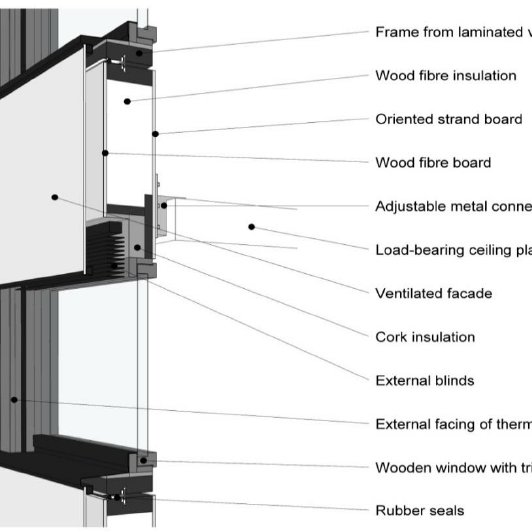 curtain wall made of a wood based panel
