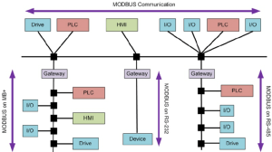 2: An example of a MODBUS work architecture | Download