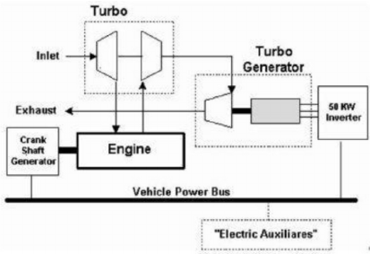 Schematic view of Electrical Turbo Compounding [6] power ...