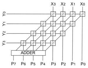 Structure of a 4bit multiplier | Download Scientific Diagram