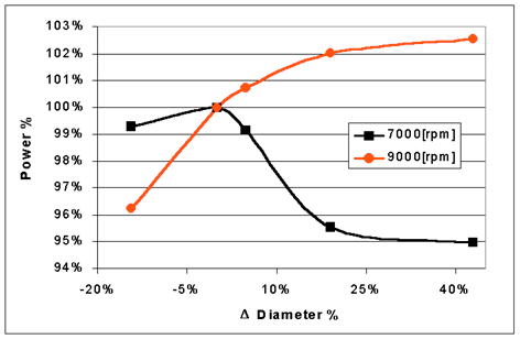 exhaust pipe diameter