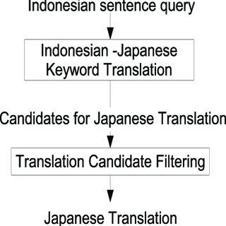 Indonesian Japanese Query Translation Schema