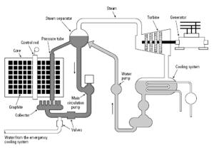 Schematic Diagram of the RBMK1000 | Download Scientific