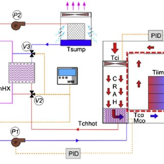 Pdf Simulation Of A Temperature Adaptive Control Strategy For An Iwse Economizer In A Data Center