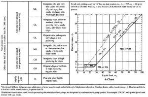 2 Procedures of fine grained soils classification according to USCS | Download Scientific Diagram
