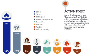 1 Percentage of occurrences of natural disasters by