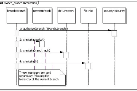 Sequence diagram vs interaction diagram full hd pictures 4k ultra collaboration diagram sequence diagram sequence sequence diagrams what is a sequence diagram activation sequence diagram sequence diagram syntax and ccuart Images