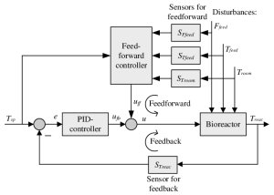 Temperature control system for the bioreactor with both feedforward and | Download Scientific